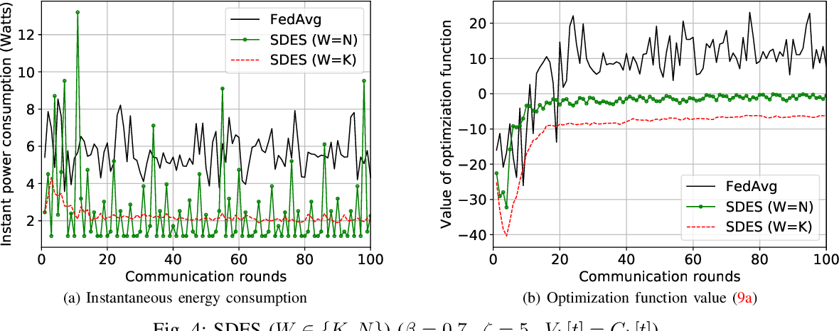 Figure 4 for Sliding Differential Evolution Scheduling for Federated Learning in Bandwidth-Limited Networks