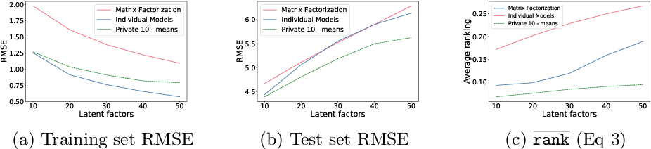 Figure 2 for Federating Recommendations Using Differentially Private Prototypes