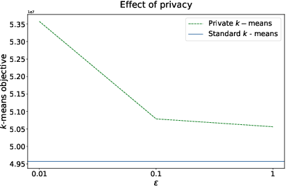Figure 3 for Federating Recommendations Using Differentially Private Prototypes