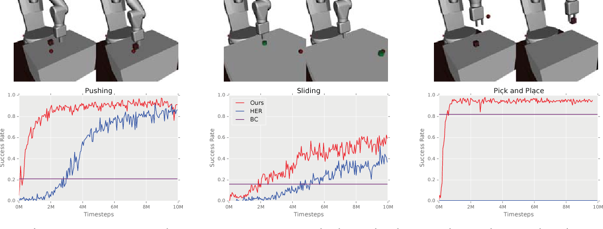 Figure 2 for Overcoming Exploration in Reinforcement Learning with Demonstrations
