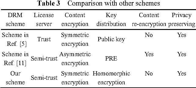 Secure and privacy-preserving DRM scheme using homomorphic
