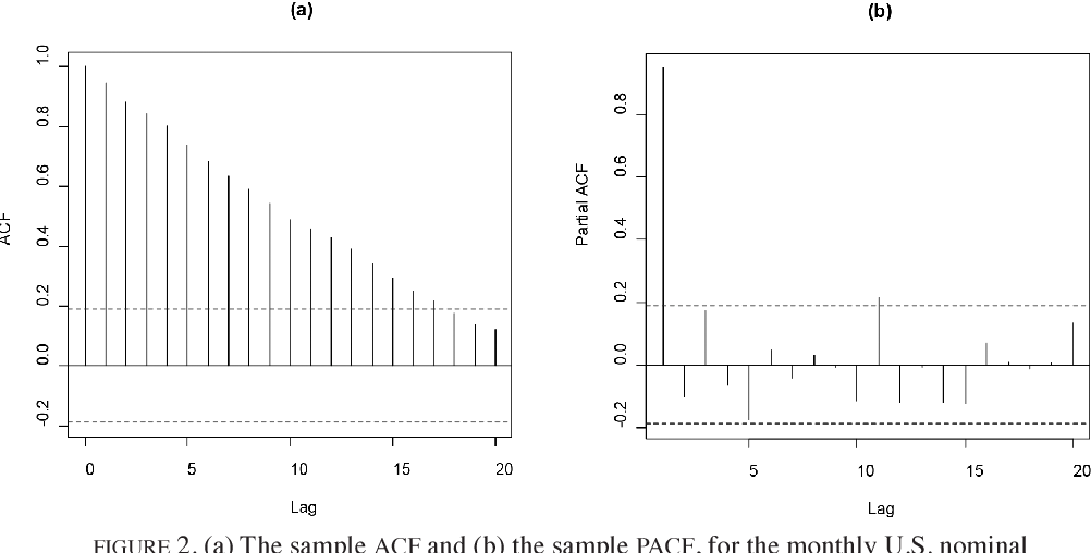 PDF] A Unit Root Test Based on the Modified Least Squares Estimator