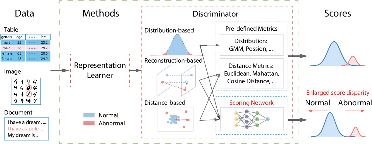 Figure 1 for Enhancing Unsupervised Anomaly Detection with Score-Guided Network