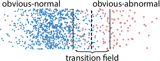 Figure 3 for Enhancing Unsupervised Anomaly Detection with Score-Guided Network