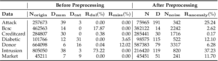 Figure 2 for Enhancing Unsupervised Anomaly Detection with Score-Guided Network
