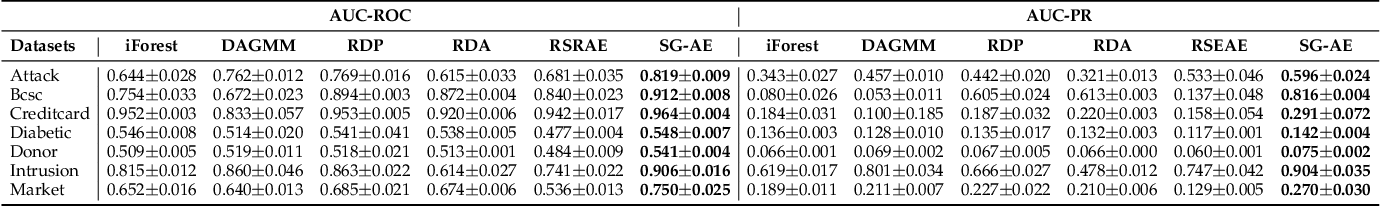 Figure 4 for Enhancing Unsupervised Anomaly Detection with Score-Guided Network