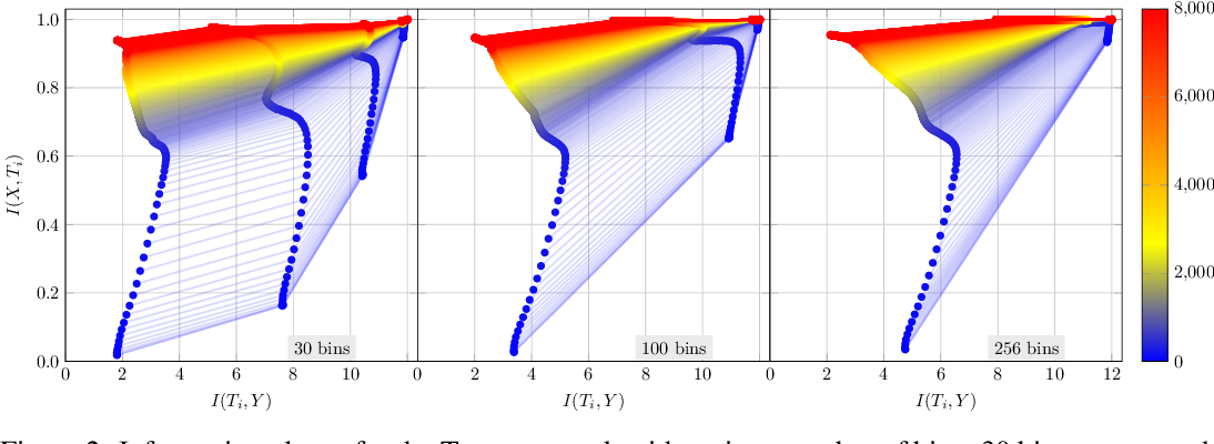 Figure 2 for Information Bottleneck: Exact Analysis of (Quantized) Neural Networks