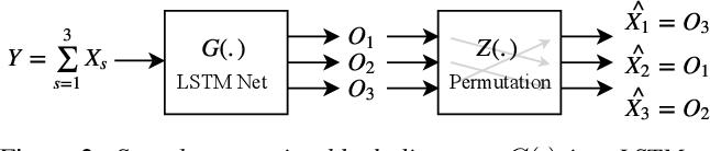 Figure 2 for Probabilistic Permutation Invariant Training for Speech Separation