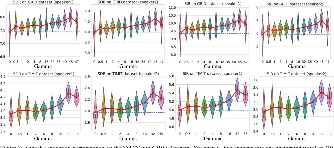 Figure 3 for Probabilistic Permutation Invariant Training for Speech Separation