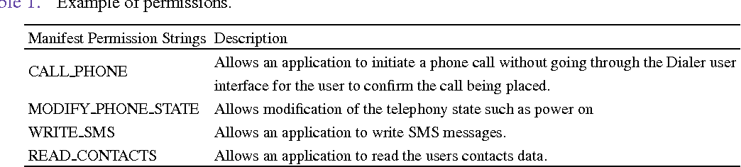 PDF] Permission-based Malware Detection Mechanisms on Android
