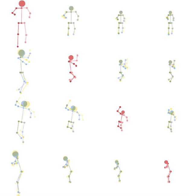 Figure 1 for TransMoMo: Invariance-Driven Unsupervised Video Motion Retargeting