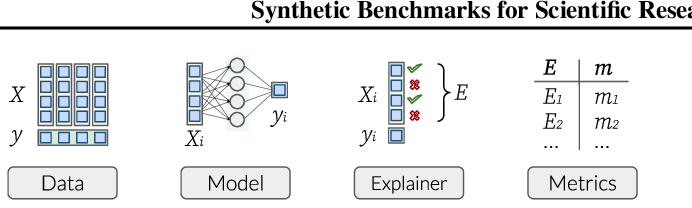 Figure 1 for Synthetic Benchmarks for Scientific Research in Explainable Machine Learning