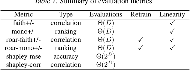 Figure 2 for Synthetic Benchmarks for Scientific Research in Explainable Machine Learning