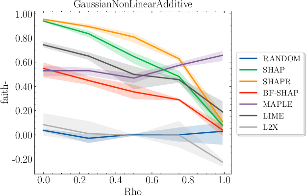 Figure 4 for Synthetic Benchmarks for Scientific Research in Explainable Machine Learning