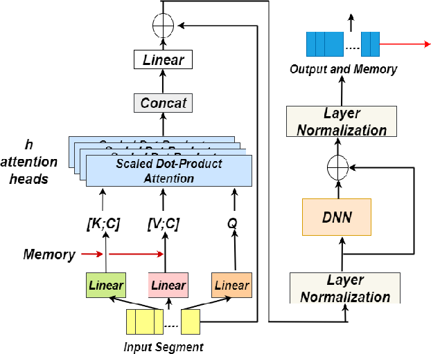 Figure 3 for T-vectors: Weakly Supervised Speaker Identification Using Hierarchical Transformer Model