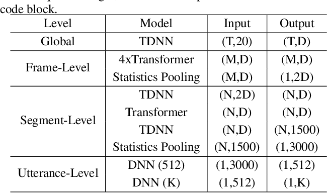Figure 2 for T-vectors: Weakly Supervised Speaker Identification Using Hierarchical Transformer Model