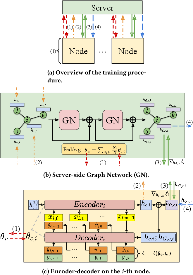 Figure 1 for Cross-Node Federated Graph Neural Network for Spatio-Temporal Data Modeling