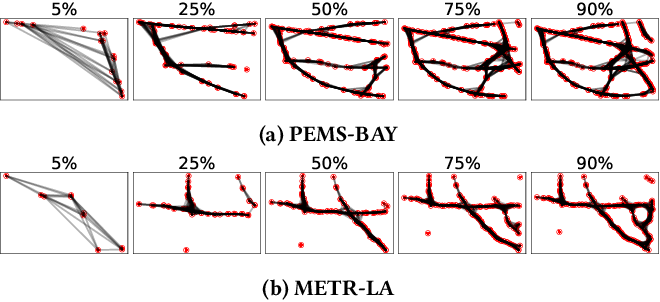 Figure 4 for Cross-Node Federated Graph Neural Network for Spatio-Temporal Data Modeling