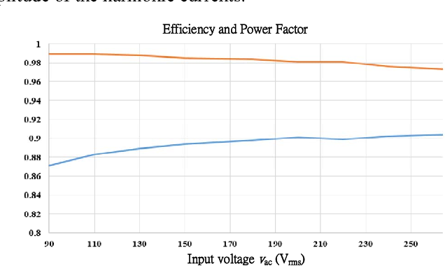 Fig. 14 Power factor and efficiency curve