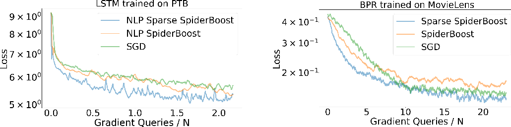 Figure 3 for Variance Reduction with Sparse Gradients