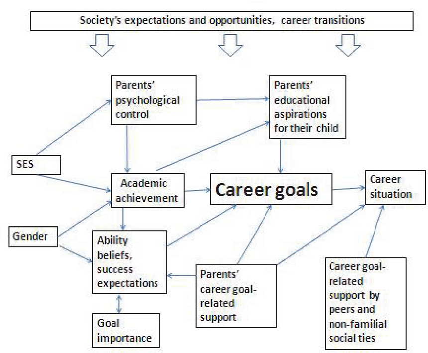 educational and career goals and aspirations