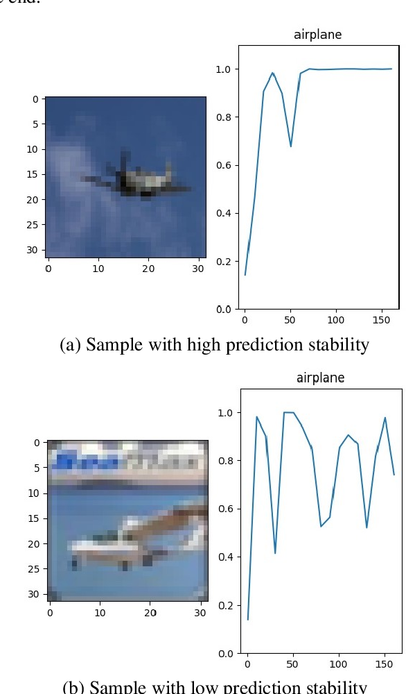 Figure 1 for Prediction stability as a criterion in active learning