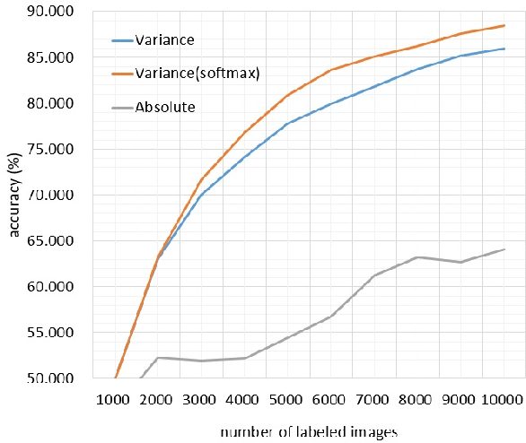Figure 4 for Prediction stability as a criterion in active learning