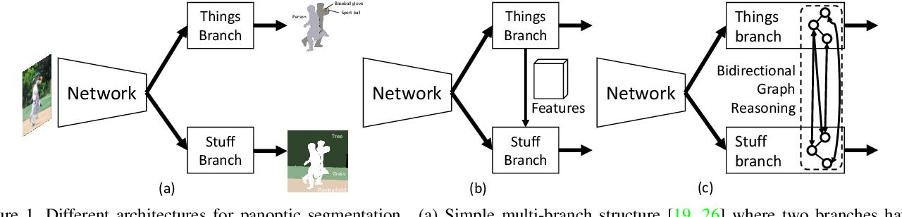 Figure 1 for Bidirectional Graph Reasoning Network for Panoptic Segmentation