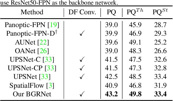 Figure 2 for Bidirectional Graph Reasoning Network for Panoptic Segmentation