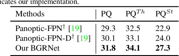 Figure 4 for Bidirectional Graph Reasoning Network for Panoptic Segmentation