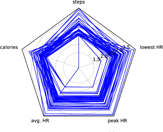 Figure 1 for m-TSNE: A Framework for Visualizing High-Dimensional Multivariate Time Series