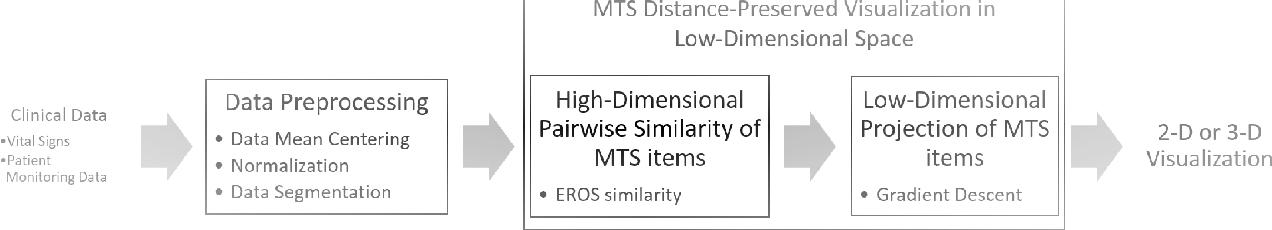 Figure 4 for m-TSNE: A Framework for Visualizing High-Dimensional Multivariate Time Series