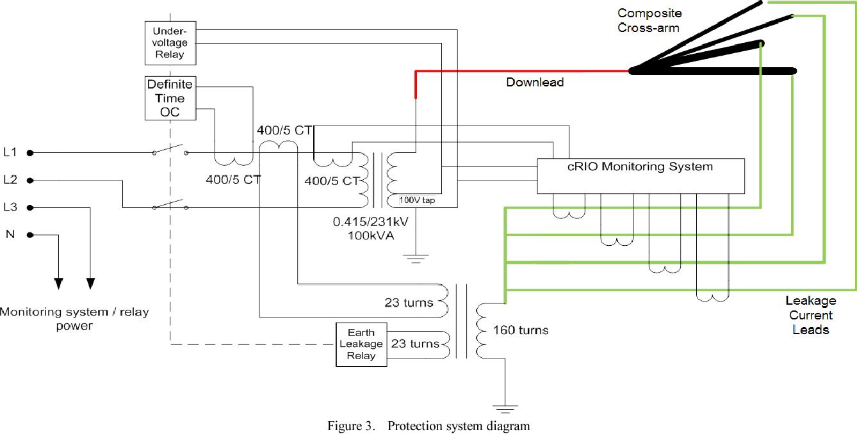 A Coastal Trial Facility For High Voltage Composite Cross Arms Warn 9 5cti Wiring Diagram Semantic Scholar