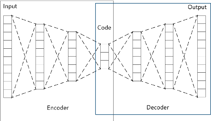 Figure 1 for An analysis on the use of autoencoders for representation learning: fundamentals, learning task case studies, explainability and challenges