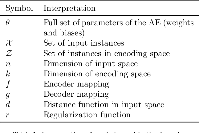 Figure 2 for An analysis on the use of autoencoders for representation learning: fundamentals, learning task case studies, explainability and challenges