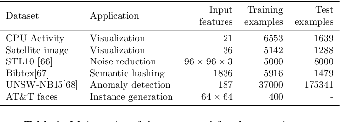 Figure 3 for An analysis on the use of autoencoders for representation learning: fundamentals, learning task case studies, explainability and challenges