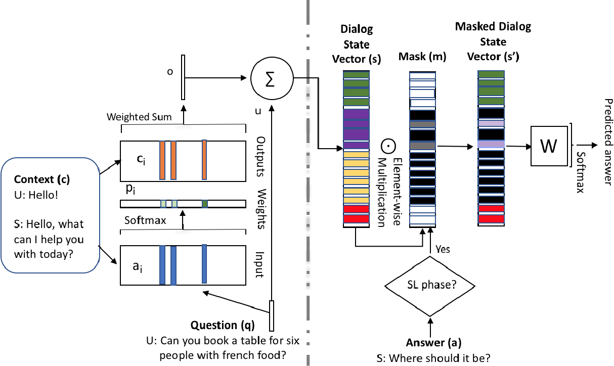Figure 1 for Learning End-to-End Goal-Oriented Dialog with Multiple Answers