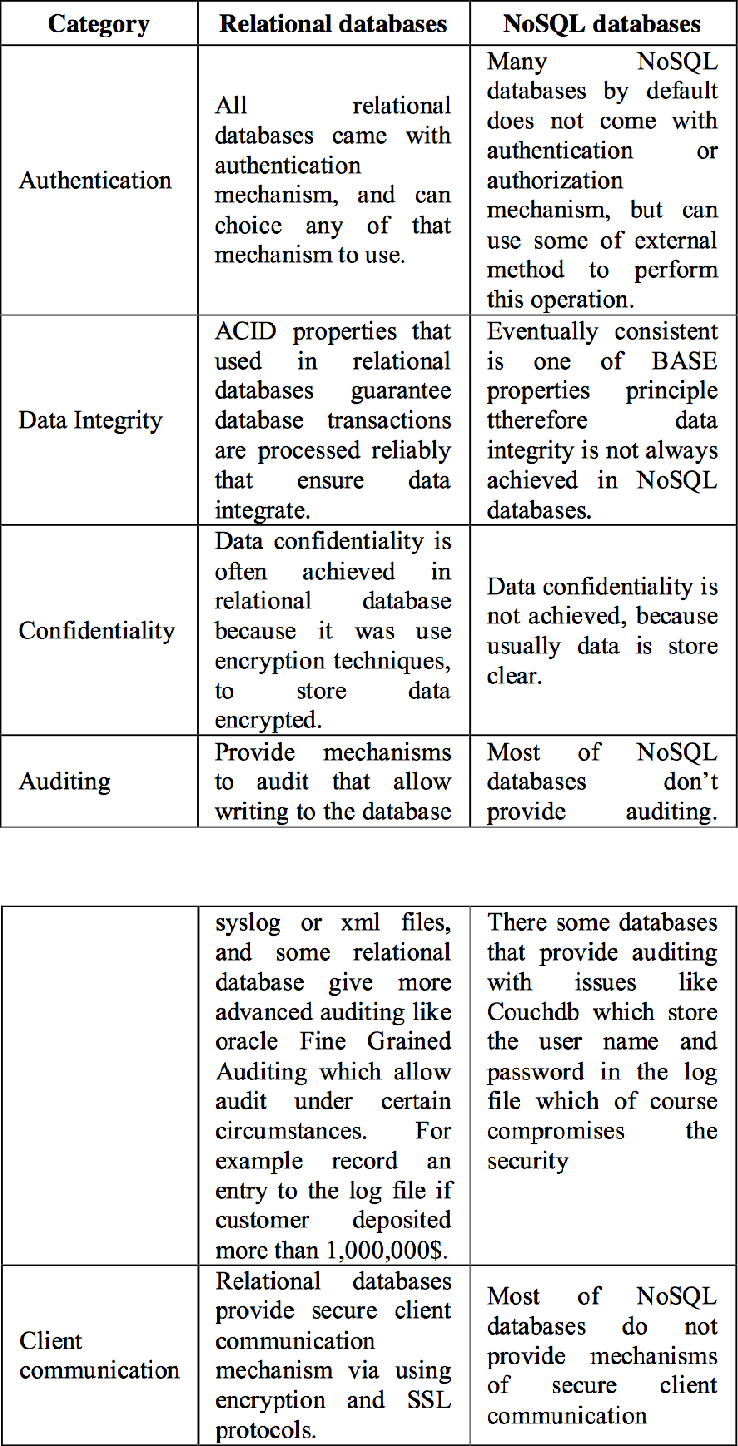 Figure 3 from A Critical Comparison of NOSQL Databases in