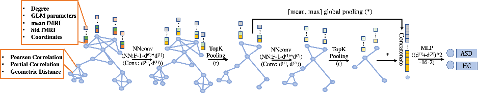 Figure 2 for Graph Neural Network for Interpreting Task-fMRI Biomarkers