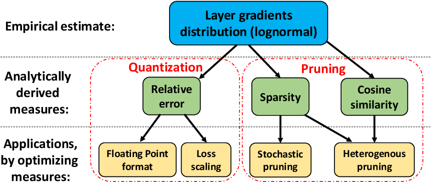 Figure 1 for Neural gradients are lognormally distributed: understanding sparse and quantized training