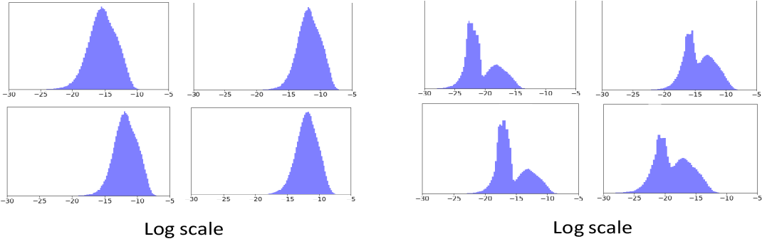 Figure 3 for Neural gradients are lognormally distributed: understanding sparse and quantized training