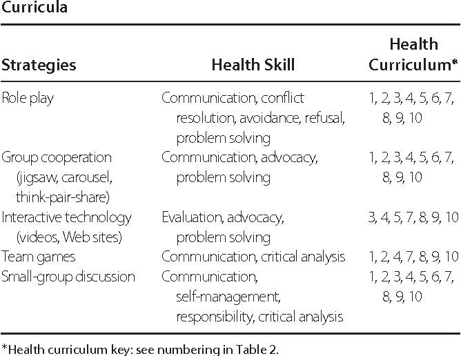 Table 3 From Its All In The Delivery An Analysis Of Instructional