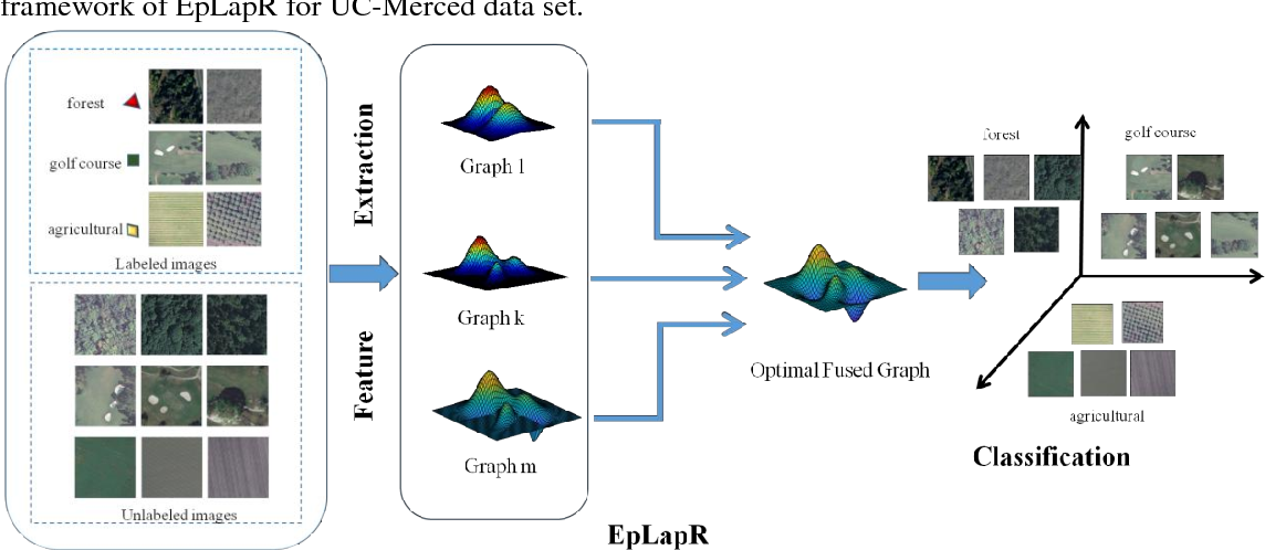 Figure 1 for Ensemble p-Laplacian Regularization for Remote Sensing Image Recognition