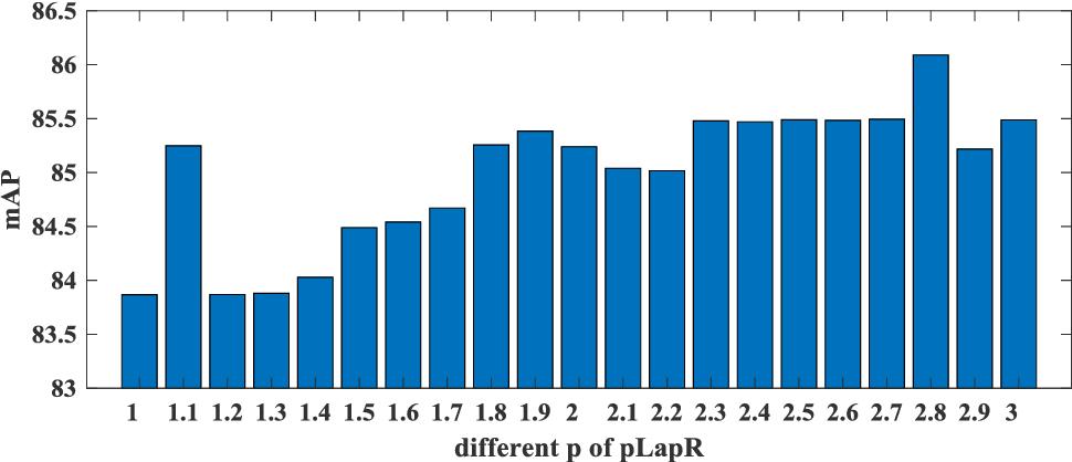 Figure 3 for Ensemble p-Laplacian Regularization for Remote Sensing Image Recognition