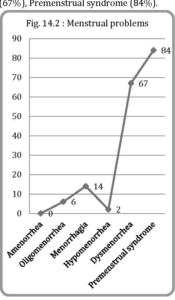 Fig. 14.2 : Menstrual problems