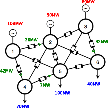 Figure 1 for Hierarchical Decision Making In Electricity Grid Management