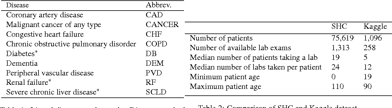 Table 2 from A Low-Cost Method for Multiple Disease