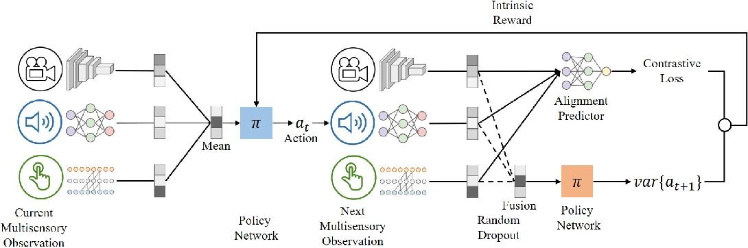 Figure 1 for SEMI: Self-supervised Exploration via Multisensory Incongruity