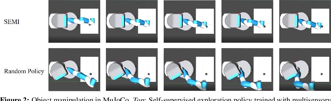 Figure 3 for SEMI: Self-supervised Exploration via Multisensory Incongruity