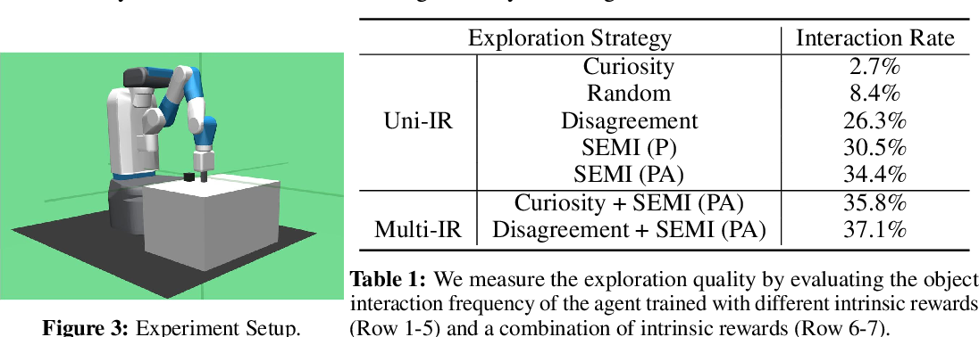 Figure 2 for SEMI: Self-supervised Exploration via Multisensory Incongruity